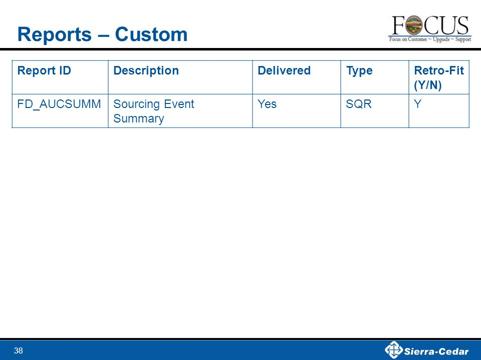 Reports – Custom Report ID Description Delivered Type Retro-Fit (Y/N)