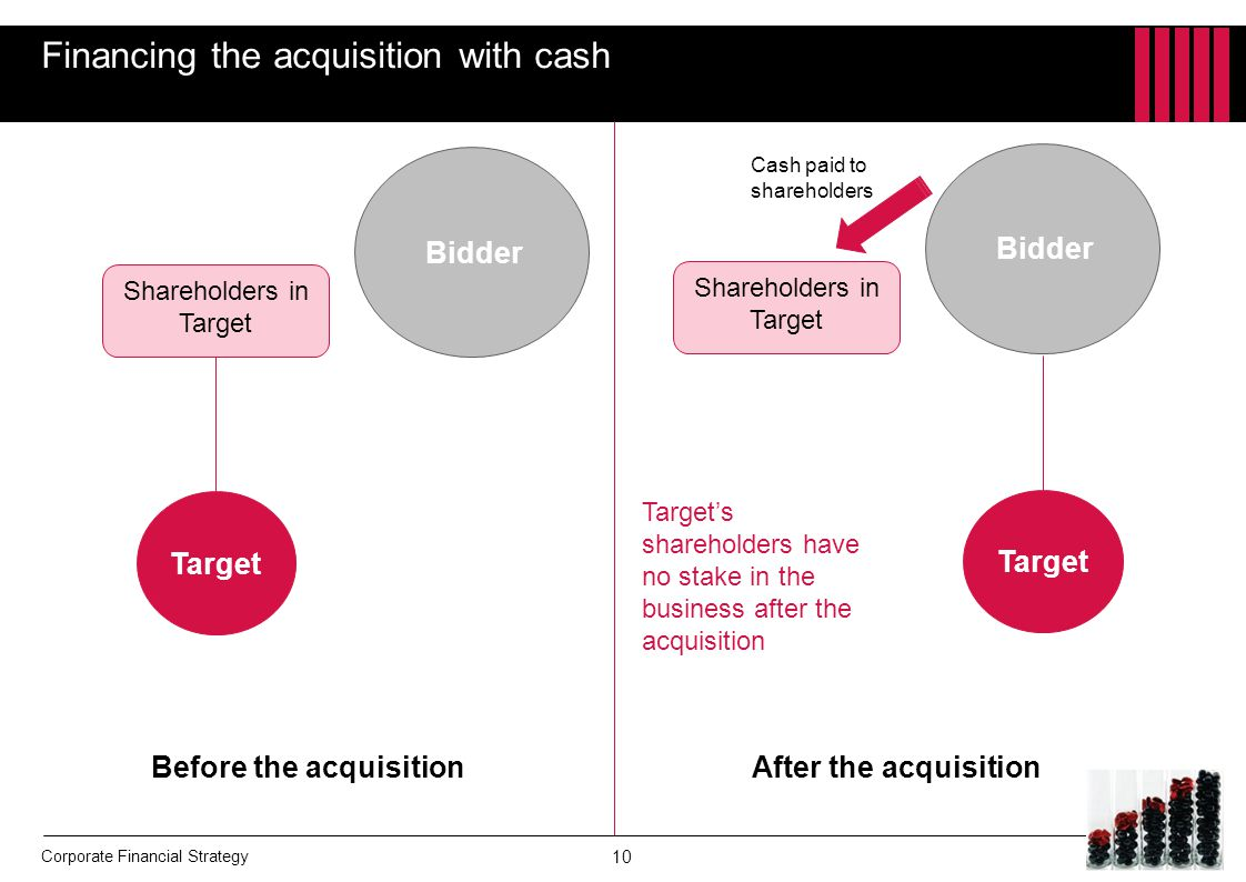 Financing the acquisition with cash