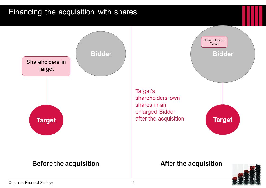 Financing the acquisition with shares