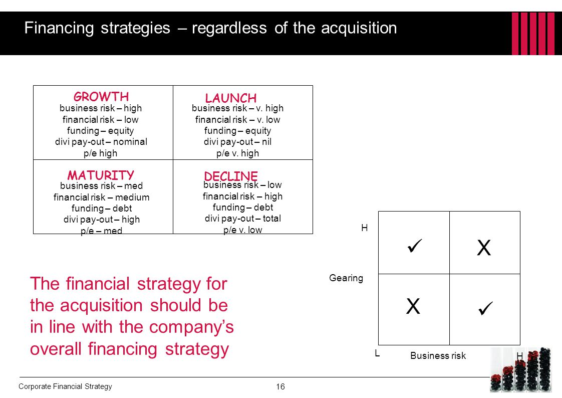Financing strategies – regardless of the acquisition