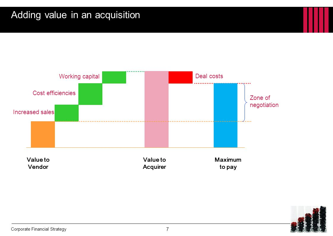 Adding value in an acquisition