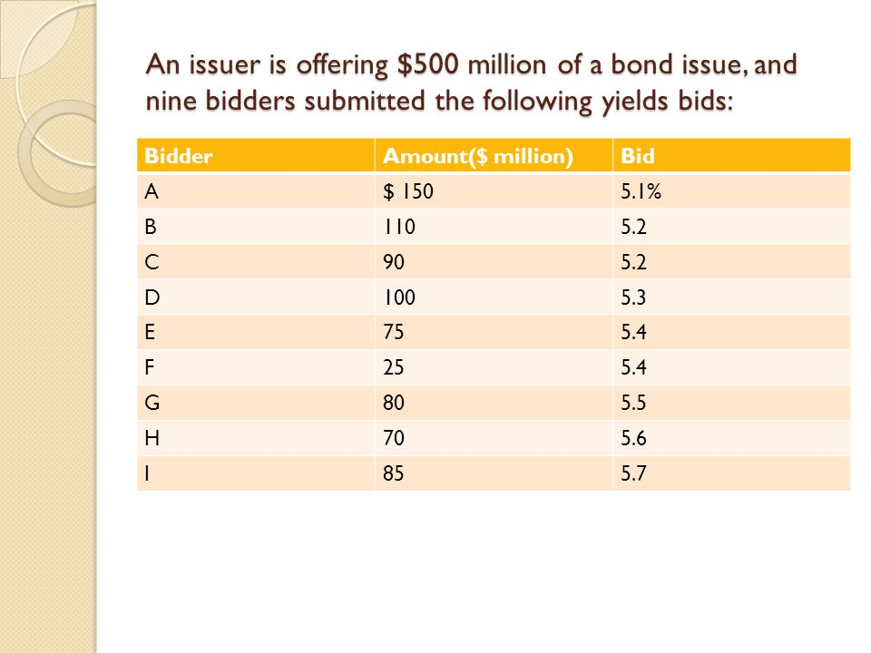 An issuer is offering $500 million of a bond issue, and nine bidders submitted the following yields bids: