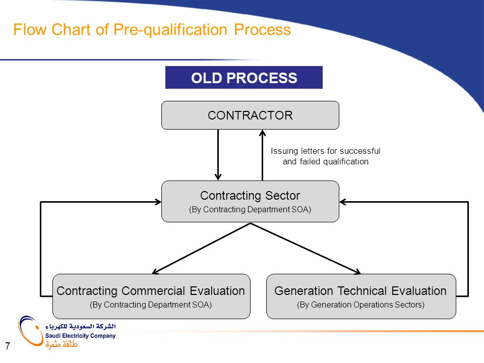 Flow Chart of Pre-qualification Process