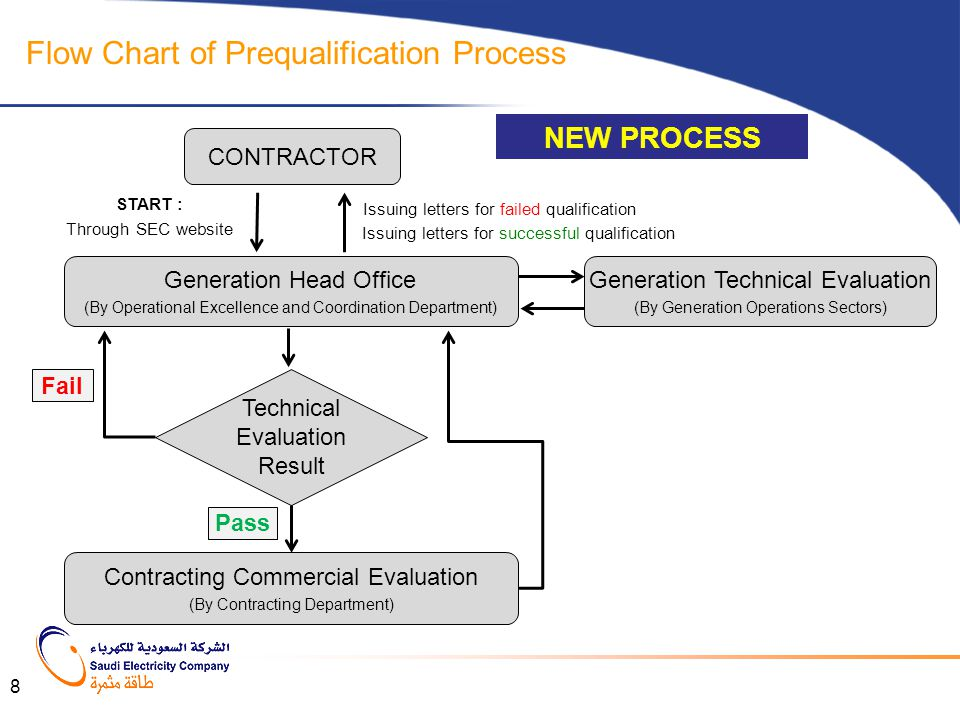 Flow Chart of Prequalification Process