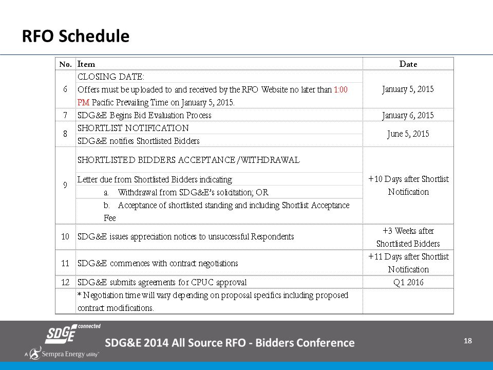 RFO Schedule