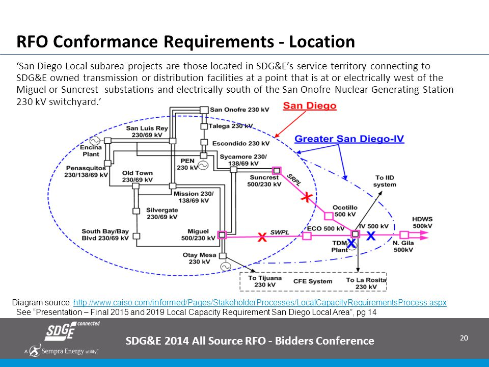 RFO Conformance Requirements - Location