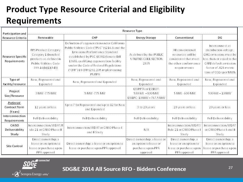 Product Type Resource Criterial and Eligibility Requirements