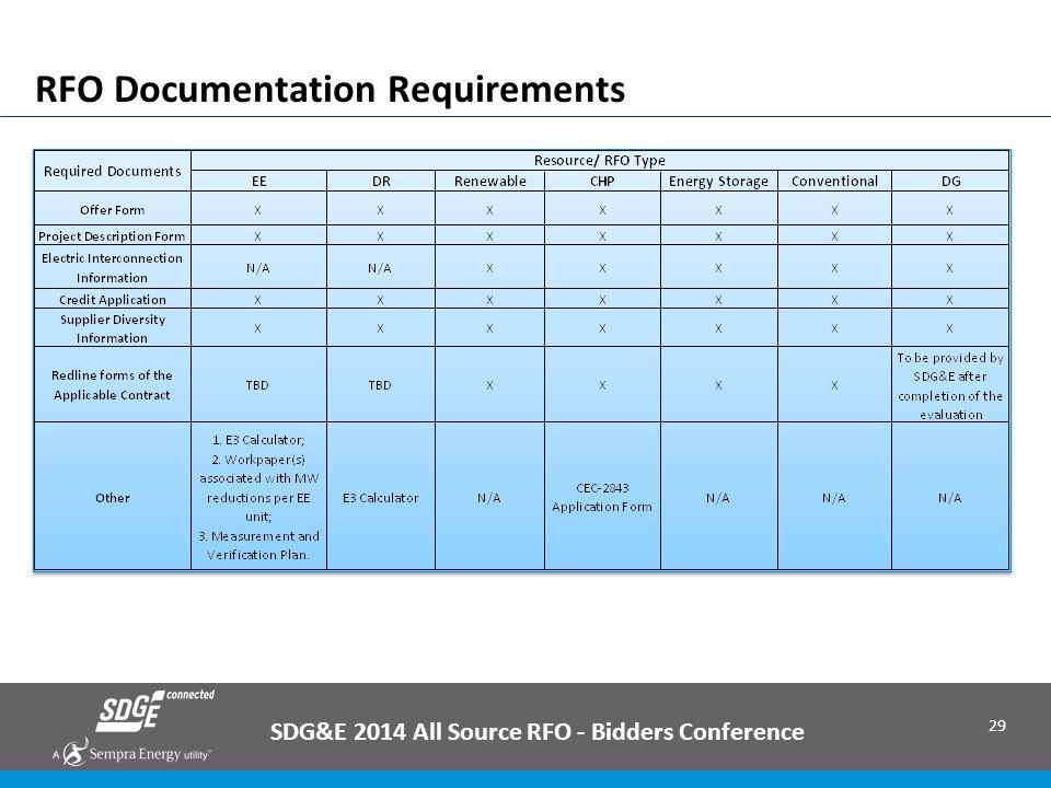 RFO Documentation Requirements