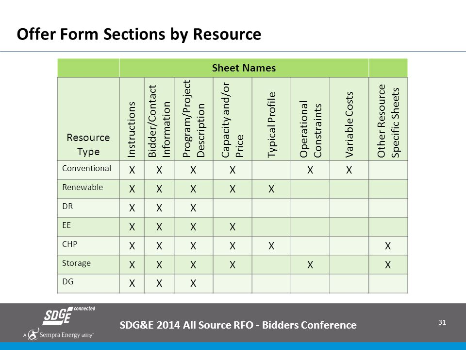 Offer Form Sections by Resource