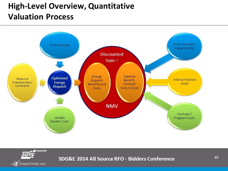 High-Level Overview, Quantitative Valuation Process