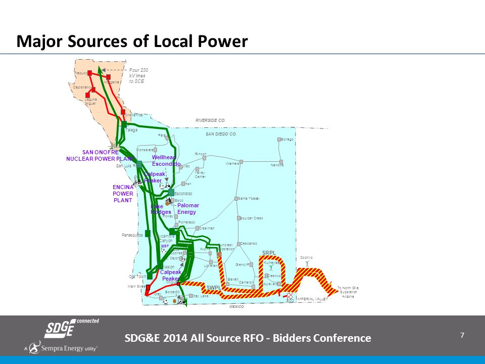Major Sources of Local Power