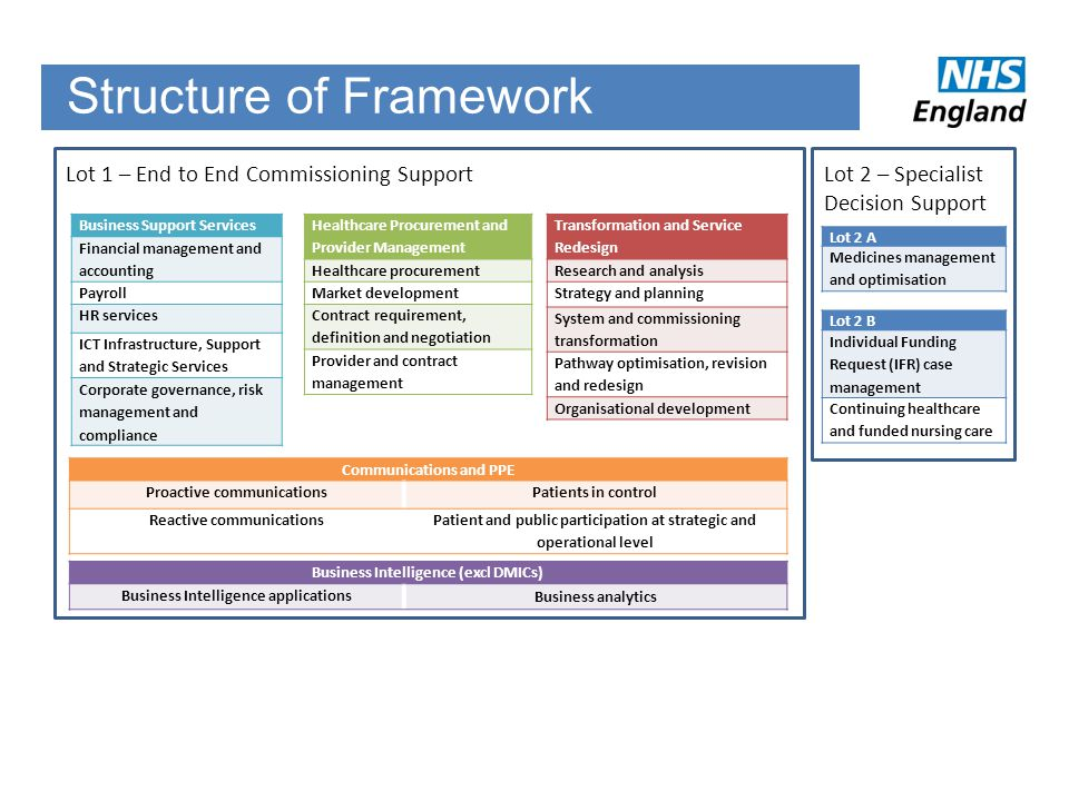 Structure of Framework