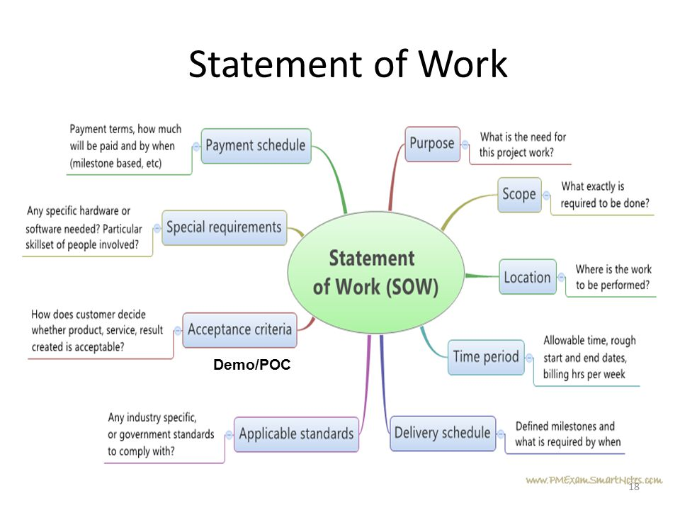 Statement of Work How many have an existing SOW Guide Demo/POC