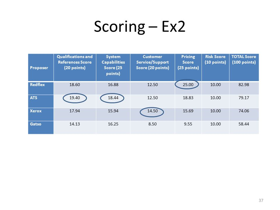 Scoring – Ex2 Proposer Qualifications and References Score (20 points)