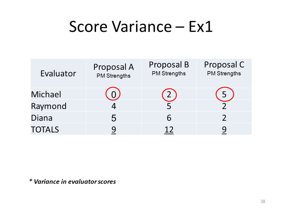 Score Variance – Ex1 Evaluator Proposal A Proposal B Proposal C