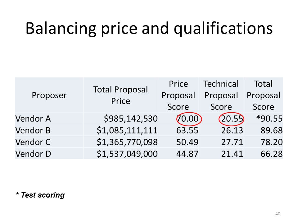 Balancing price and qualifications