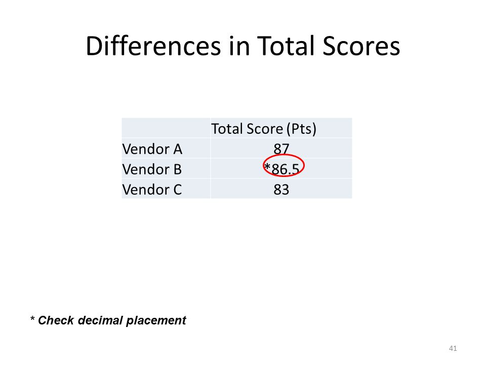 Differences in Total Scores