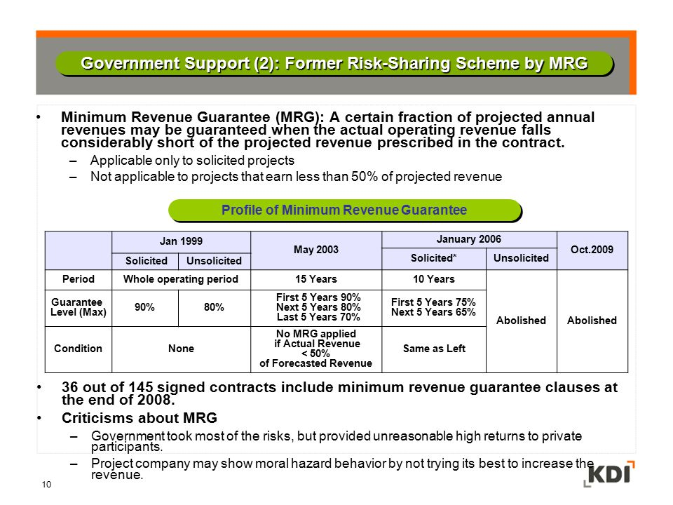 Government Support (2): Former Risk-Sharing Scheme by MRG