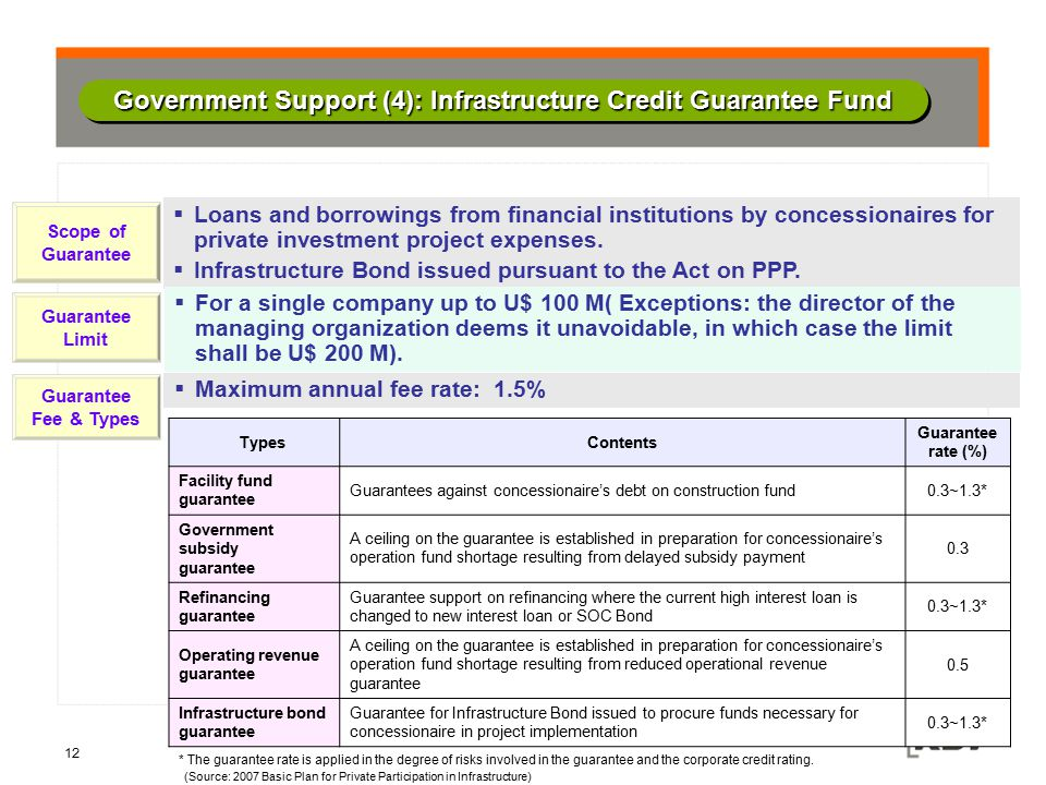 Government Support (4): Infrastructure Credit Guarantee Fund