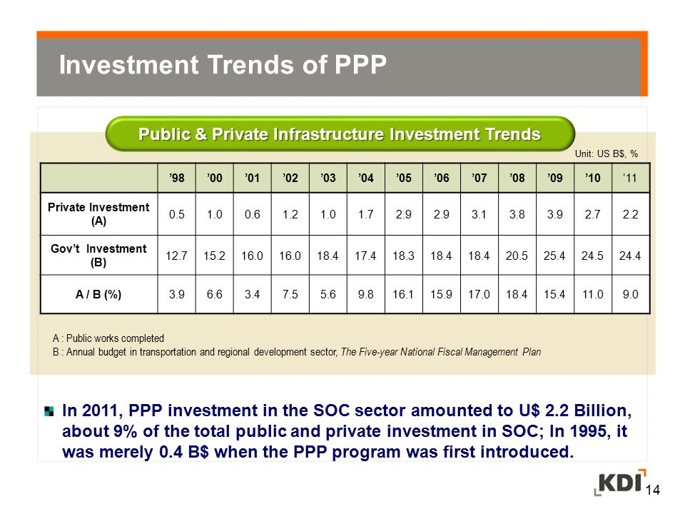 Investment Trends of PPP