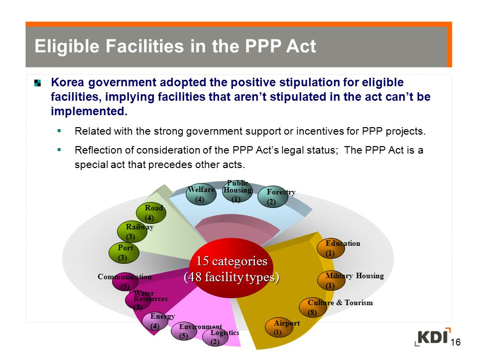Eligible Facilities in the PPP Act