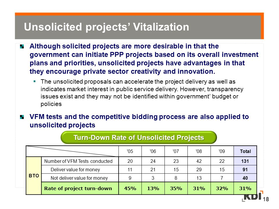 Turn-Down Rate of Unsolicited Projects