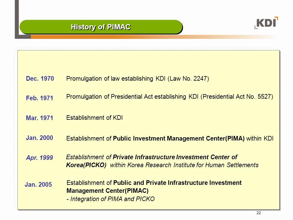 History of PIMAC Dec. 1970. Promulgation of law establishing KDI (Law No. 2247) Feb. 1971.