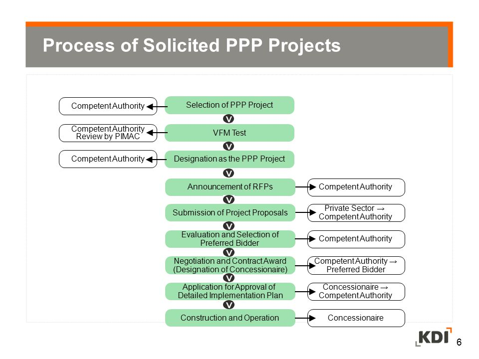 Process of Solicited PPP Projects