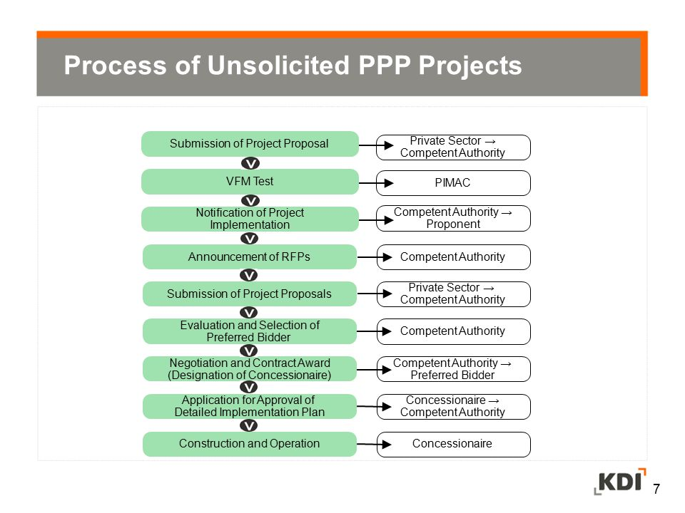 Process of Unsolicited PPP Projects