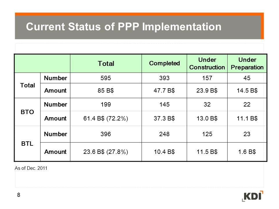 Current Status of PPP Implementation