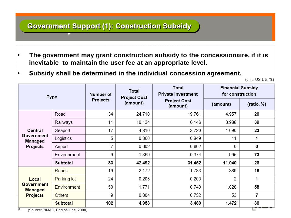 Government Support (1): Construction Subsidy