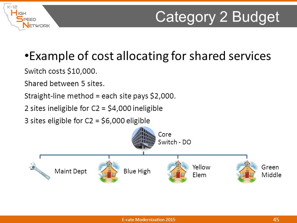 Category 2 Budget Example of cost allocating for shared services