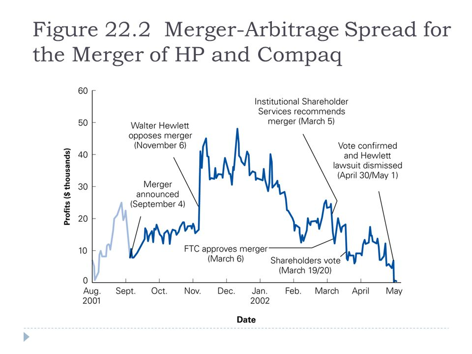 Figure 22.2 Merger-Arbitrage Spread for the Merger of HP and Compaq