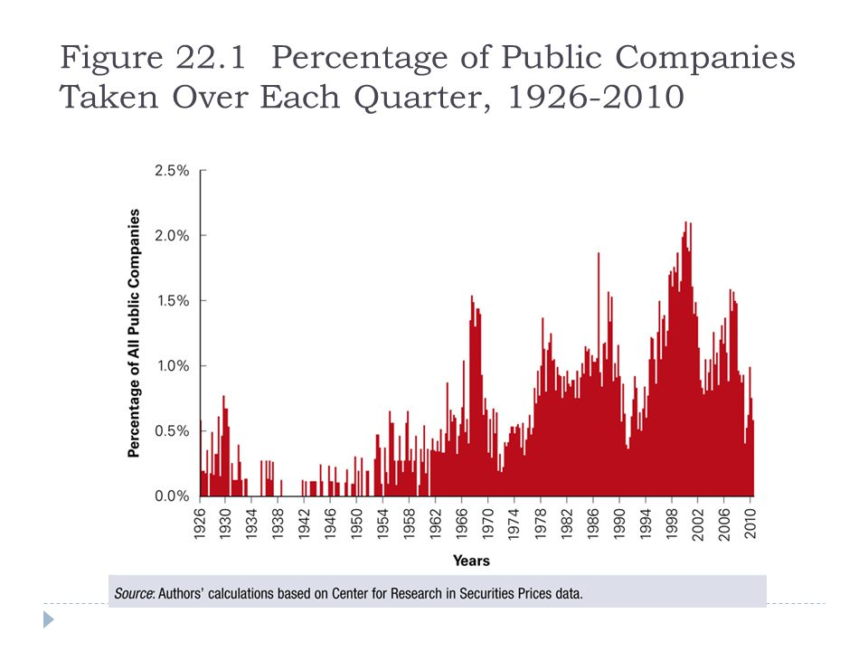 Figure 22.1 Percentage of Public Companies Taken Over Each Quarter, 1926-2010
