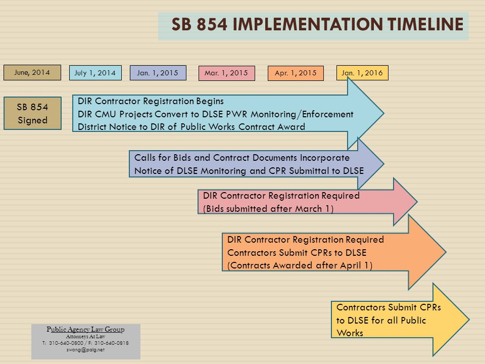 SB 854 IMPLEMENTATION TIMELINE