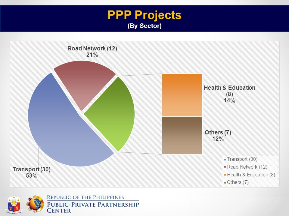 PPP Projects (By Sector)