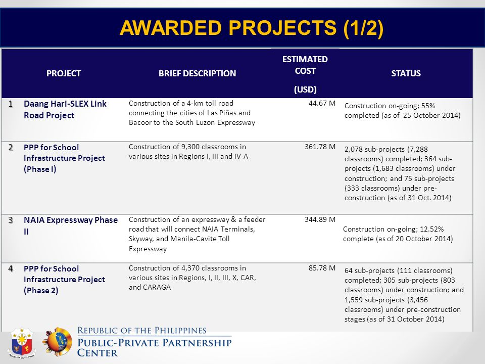 AWARDED PROJECTS (1/2) PROJECT BRIEF DESCRIPTION ESTIMATED COST STATUS