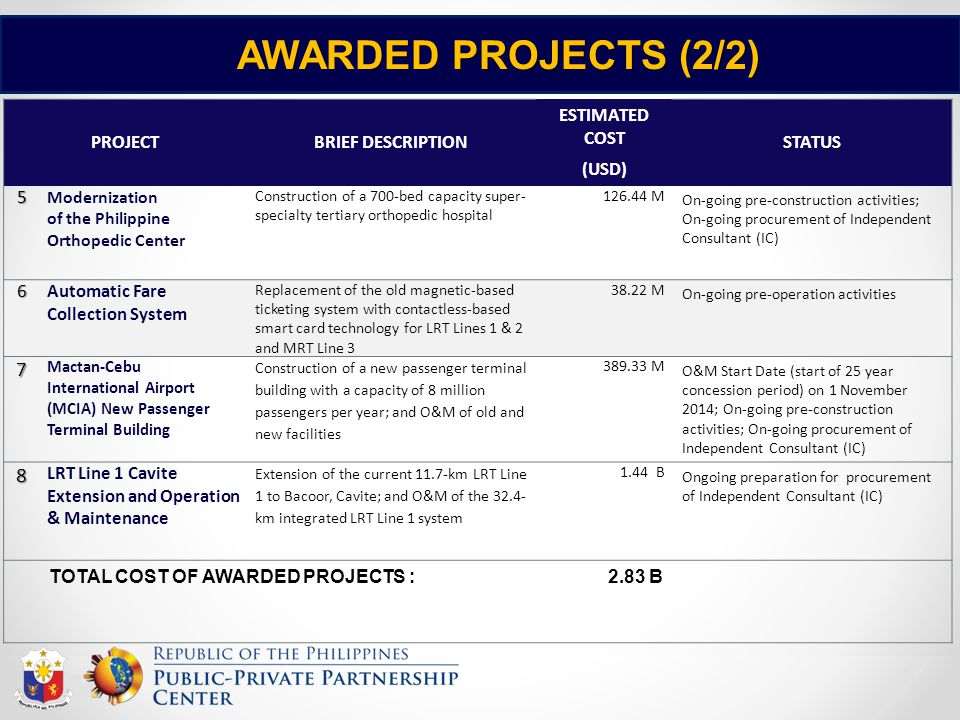 AWARDED PROJECTS (2/2) 7 8 PROJECT BRIEF DESCRIPTION ESTIMATED COST