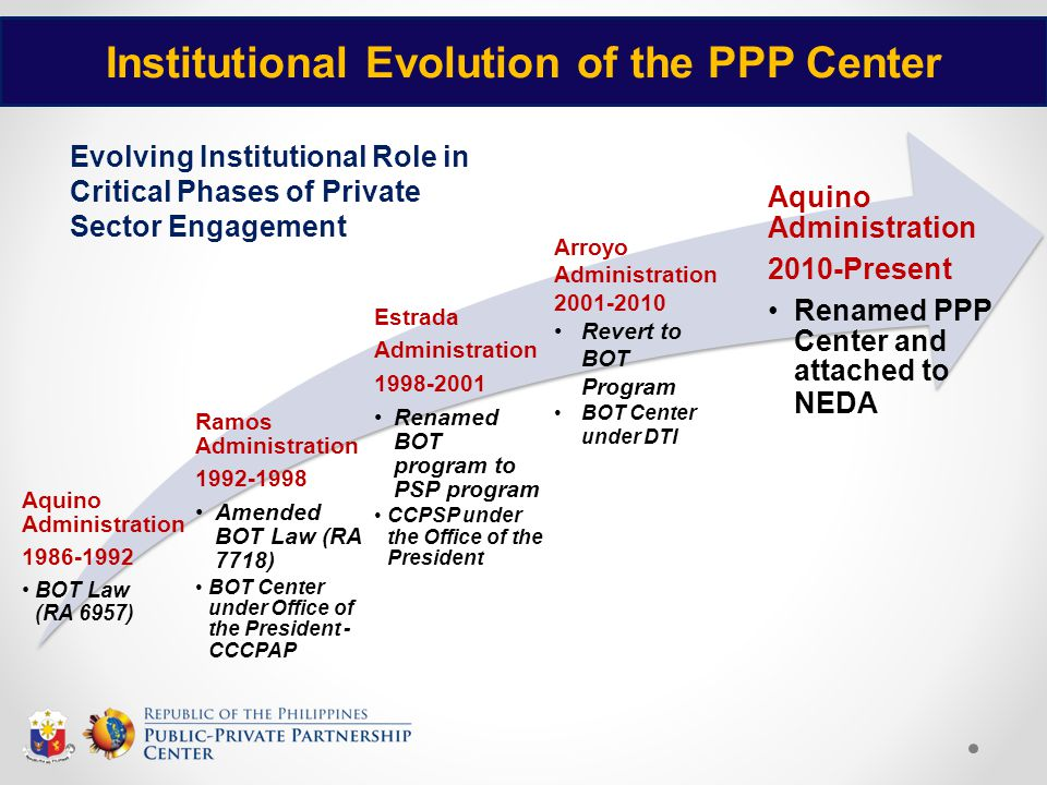 Institutional Evolution of the PPP Center