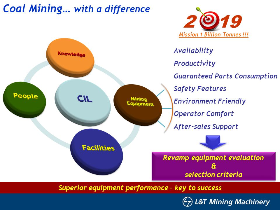 2 19 Coal Mining… with a difference CIL People Facilities Availability
