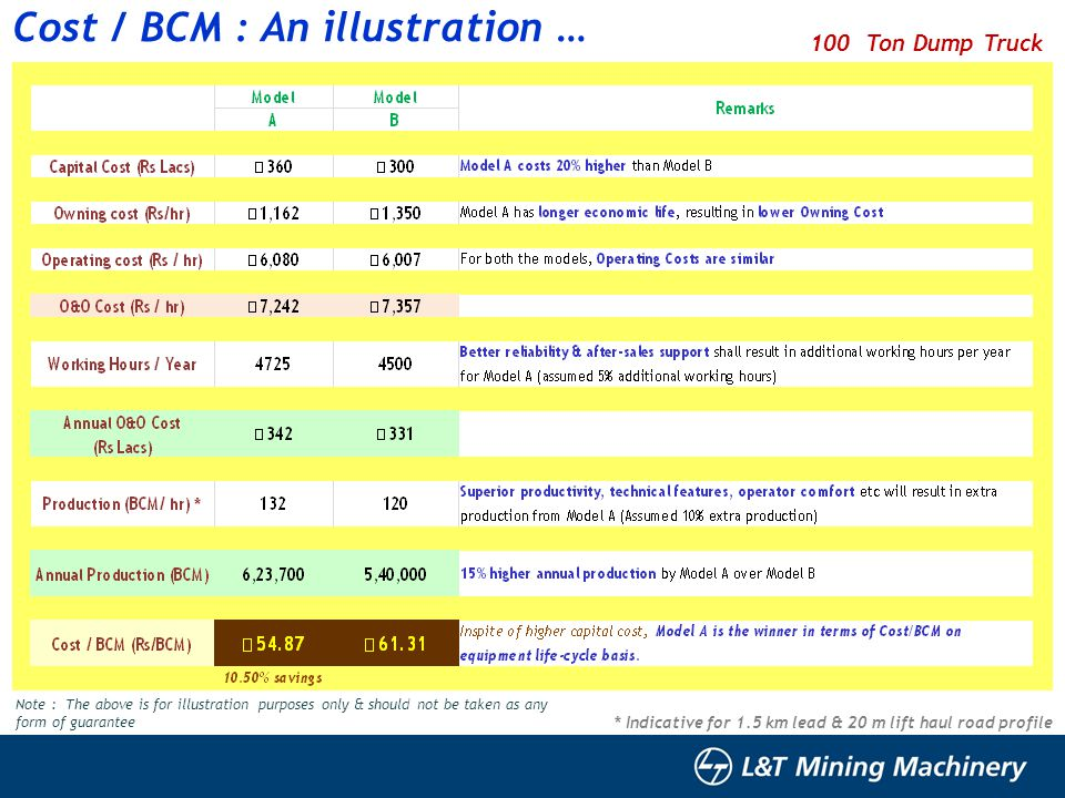 Cost / BCM : An illustration …