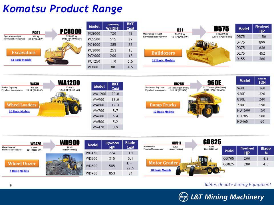 Komatsu Product Range Tables denote Mining Equipment HP HP Model
