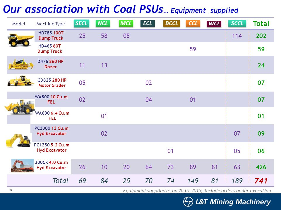 Our association with Coal PSUs… Equipment supplied