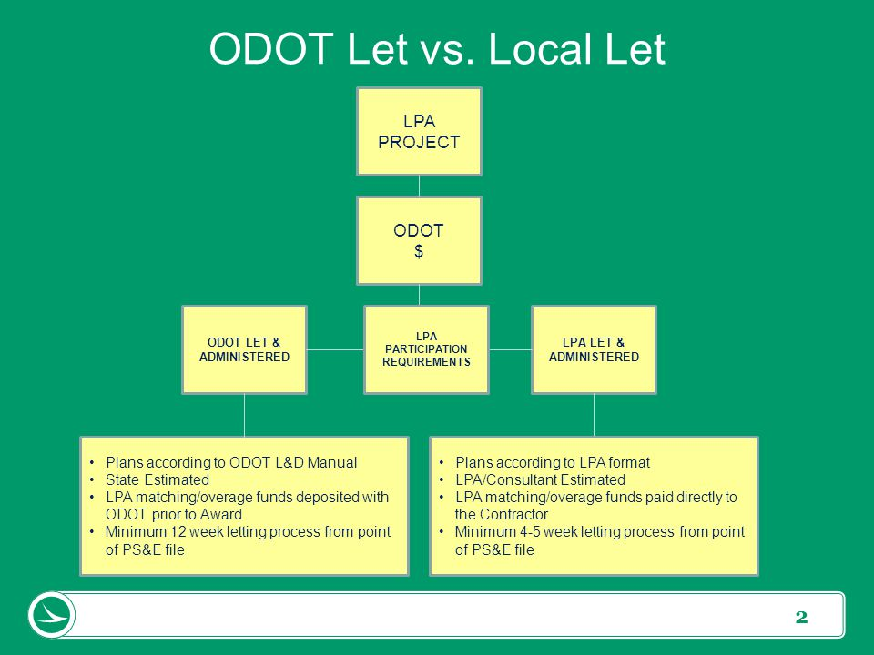 ODOT LET & ADMINISTERED LPA PARTICIPATION REQUIREMENTS