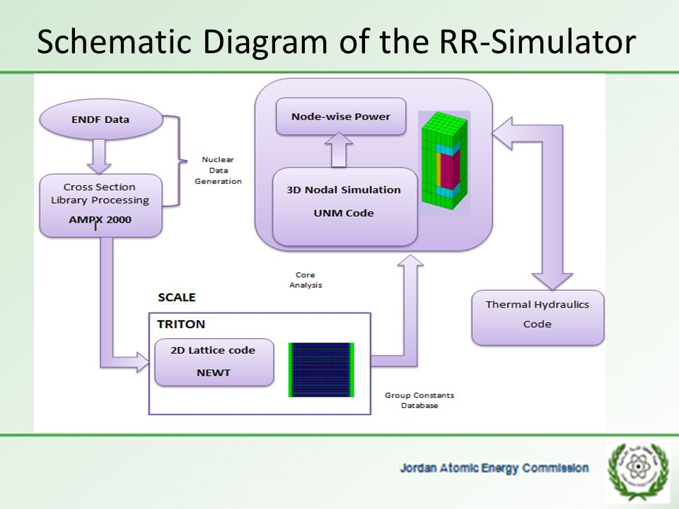 Schematic Diagram of the RR-Simulator
