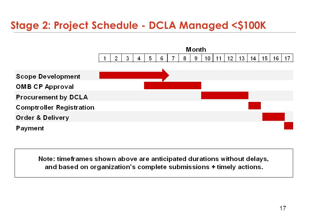 Stage 2: Project Schedule - DCLA Managed <$100K