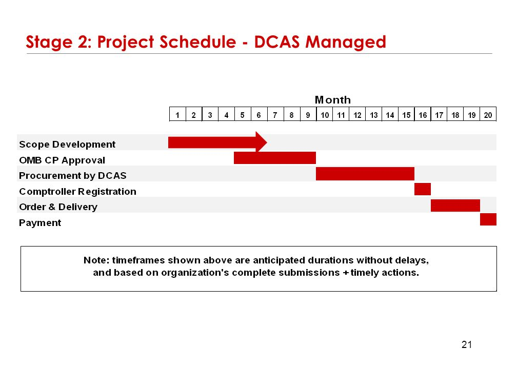 Stage 2: Project Schedule - DCAS Managed