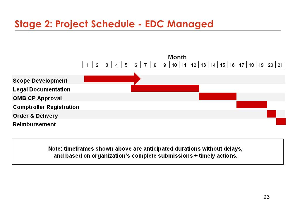 Stage 2: Project Schedule - EDC Managed