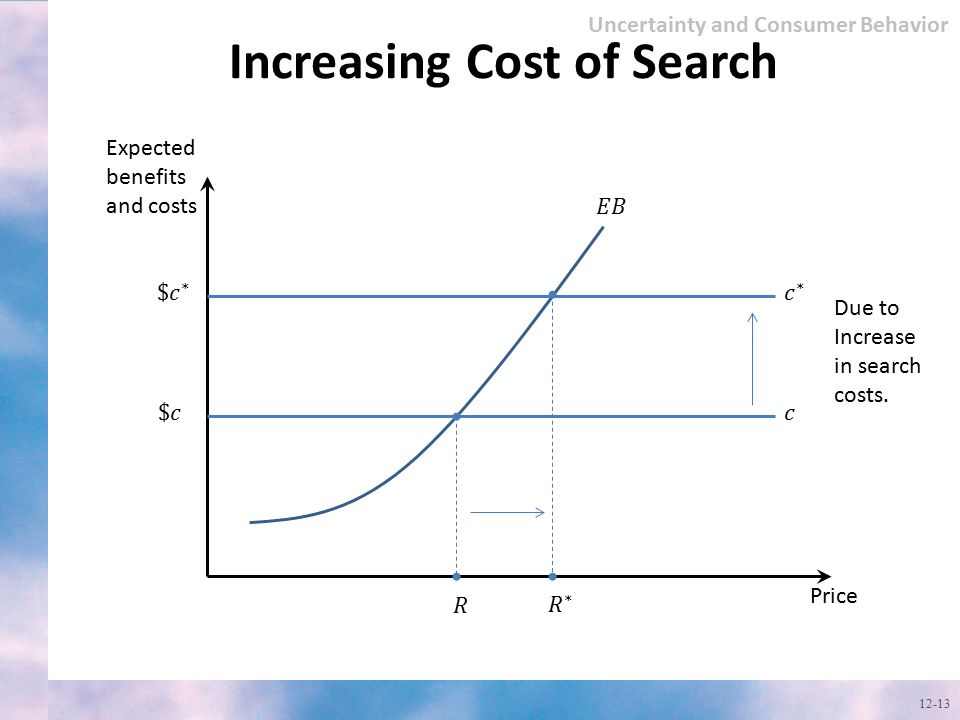 Increasing Cost of Search