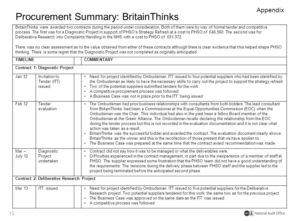 Procurement Summary: BritainThinks